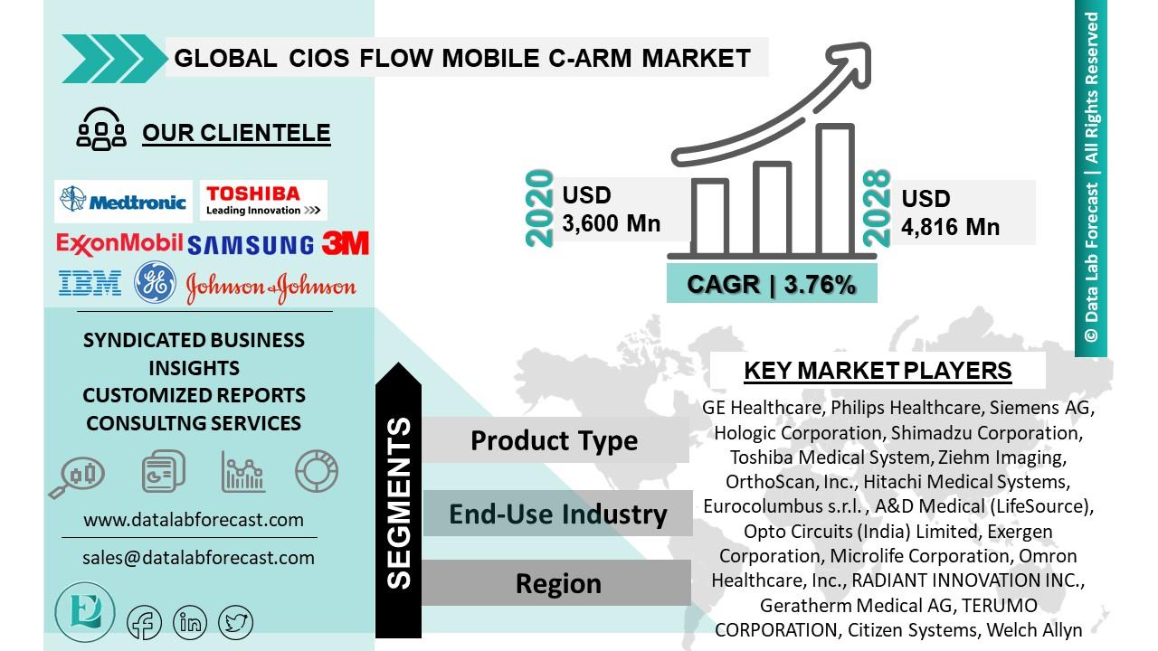 Cios Flow Mobile C-Arm Market