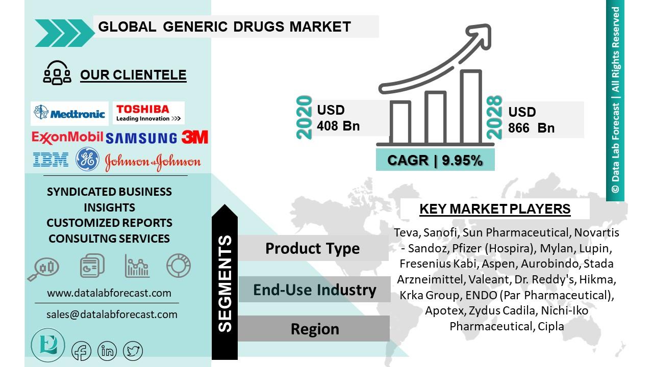 Generic Drugs Market