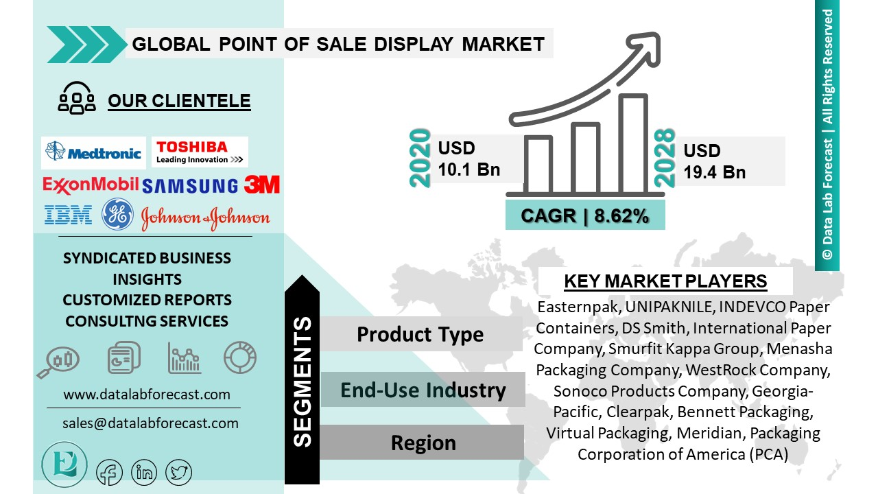 Point of Sale Display Market