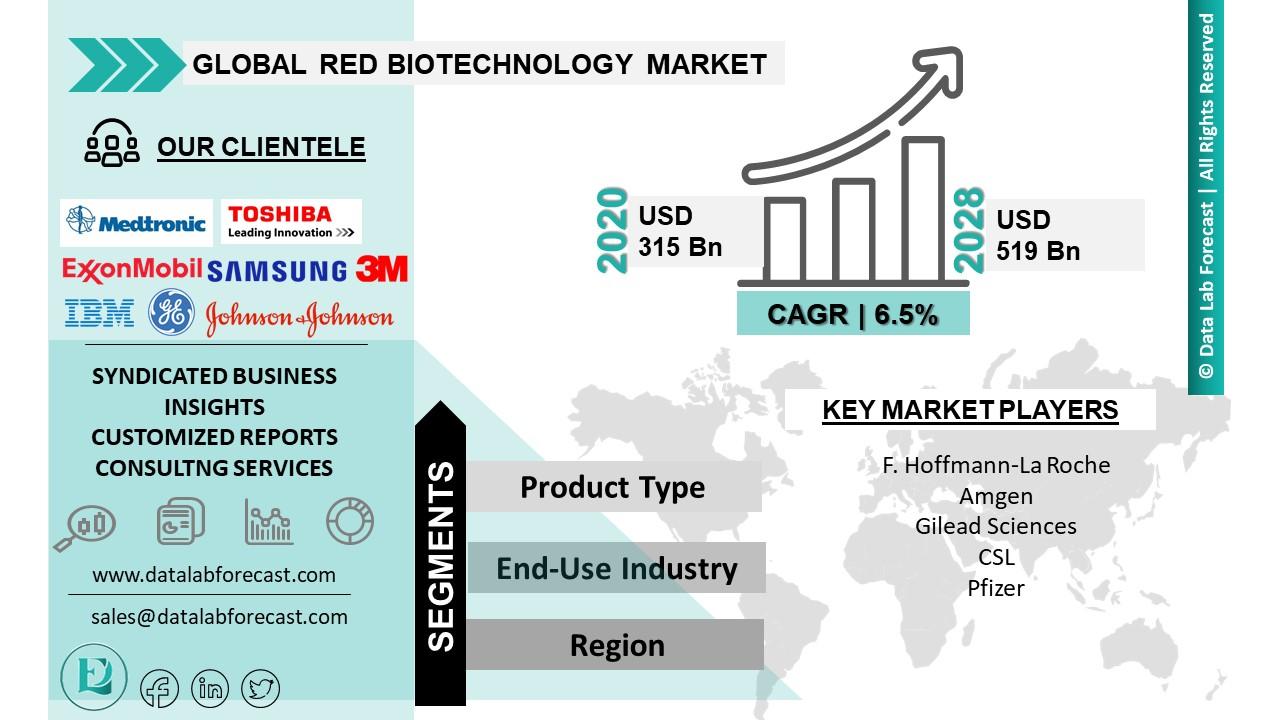 Red Biotechnology Market