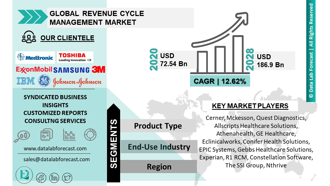 Revenue Cycle Management Market
